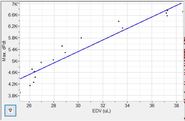 PVLoops: Max dP vs EDV