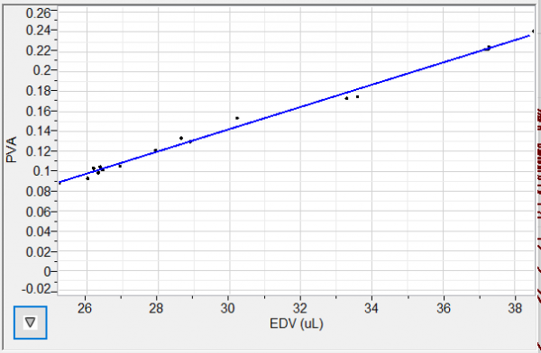 PVloops: PVA vs EDV