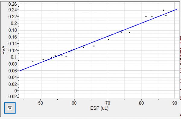 PVLoops: PVA vs ESP graph
